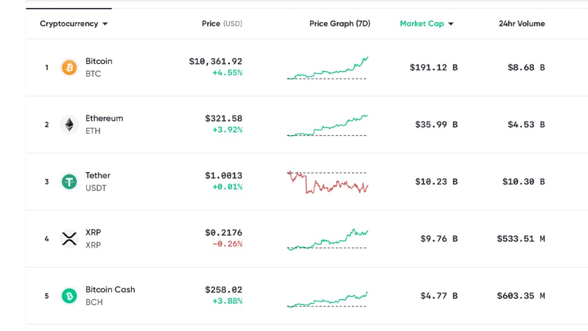 Market Update: Cryptocurrency and Gold Markets Fueled by Failing Global Economy