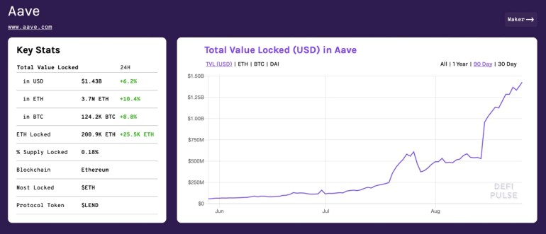 Aave Protocol Outpaces Maker With $1.4B Locked, Defi Project Granted UK Electronic Money License