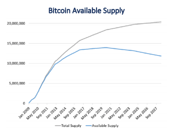 Analyst: 1,500 Bitcoins Lost Every Day, Less Than 14 Million Coins Will Ever Circulate