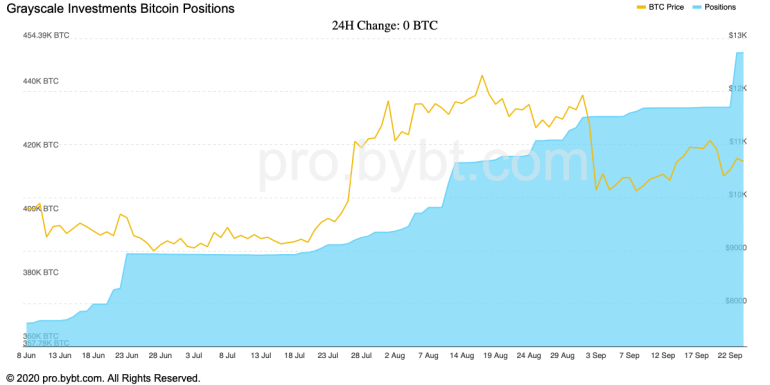 Grayscale Investments Scooped Up Over 17,000 BTC in the Last Seven Days
