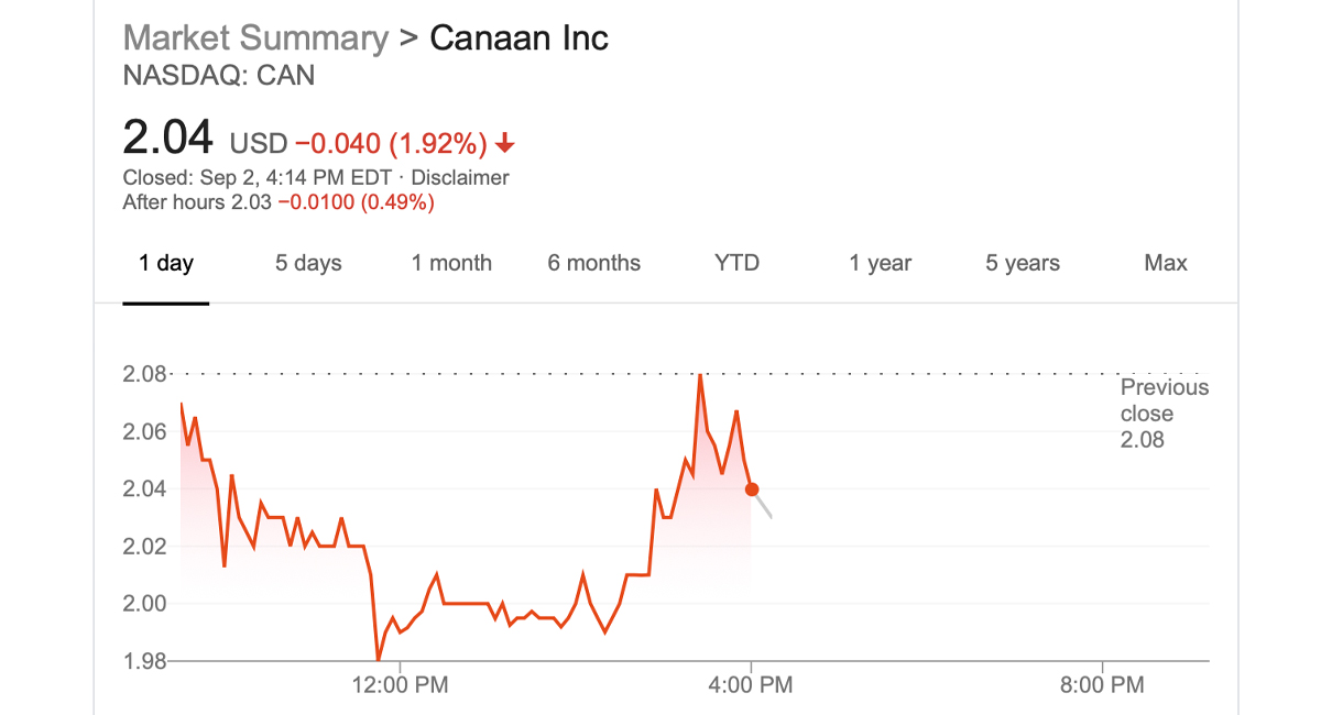 Canaan Cuts Losses for Second Successive Quarter, Down To $2.4M in Q2; Demand Remains Weak