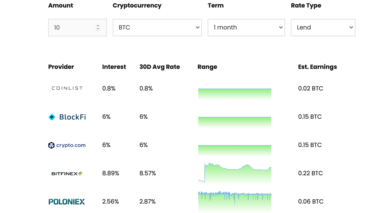 Stacking Satoshis: Leveraging Defi Applications to Earn More Bitcoin