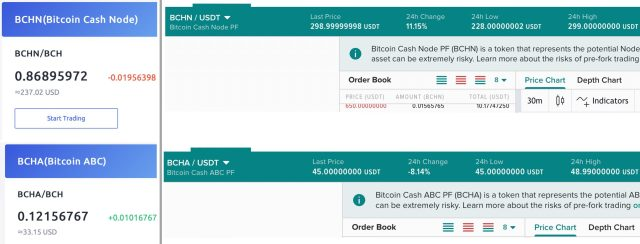 Hash table: Poloniex launches fork futures of 73% of BCHN mined Bitcoin Cash blocks