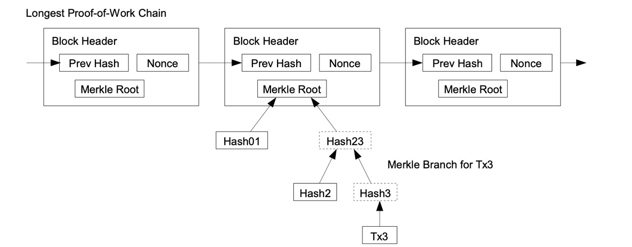 Satoshi Nakamoto's Bitcoin White Paper: A 12-Year Old Summary of Robust Unstructured Simplicity