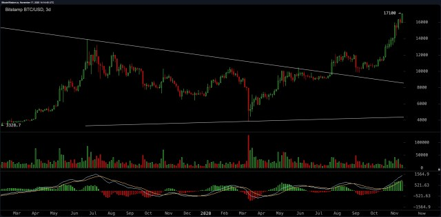 Bitcoin touched the $17,000 price zone, BTC dominance is high, Altcoins still lags behind