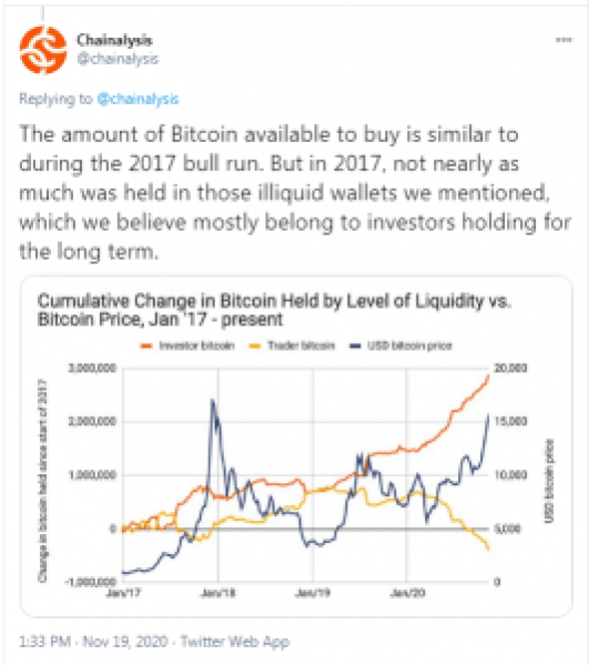 Analysts: Institutional Investor Interest Fueling BTC Rally, Miners' Liquidity Crunch Narrative Debunked