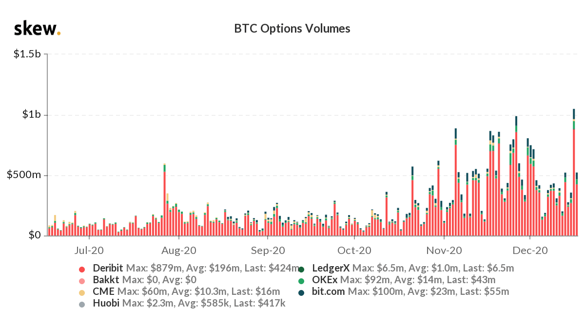 Bitcoin Options Daily Volume Crosses $1 Billion, $100K Strike Introduced for 2021