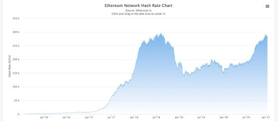 Mining Rig Makers Race To Create Next-Gen Ethereum Miner Before Kicking In Only