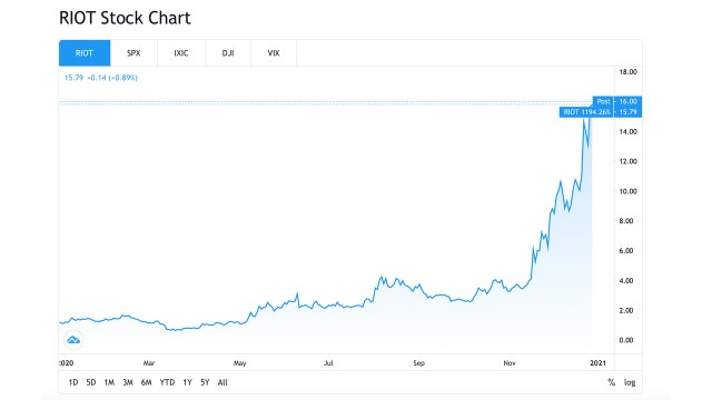 The publicly listed Bitcoin mining business saw stocks soar, and the market value of the anti-riot blockchain reached $1B
