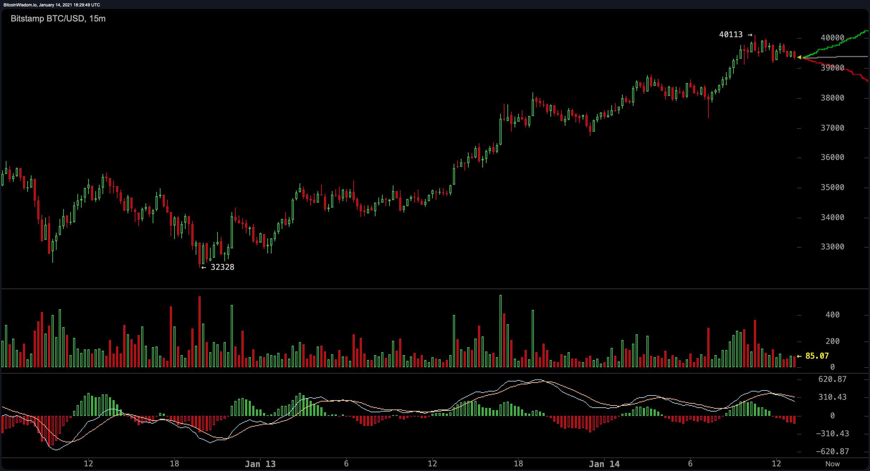 Bitcoin Price Spike Targets the $40K Handle, Crypto Economy Recaptures $1 Trillion Market Cap