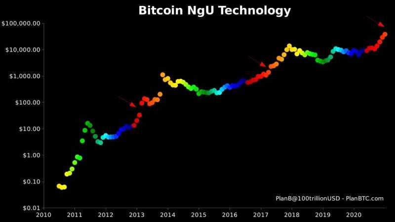 Bitcoin Price Spike zielt auf den 40.000-Dollar-Griff ab, Crypto Economy erobert die Marktkapitalisierung von 1 Billion US-Dollar zurück