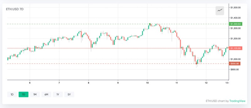 """Kryptopreise zeigen Anzeichen einer Erholung, sagt Marktanalyst """"Bitcoin bleibt an einem gesunden Ort"""""""