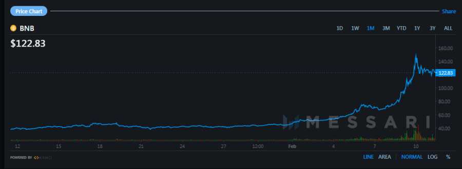 Binance's BNB Token Sets New All Time High After a 150% Surge in Price: Market Capitalization of Exchange Issued Tokens Surpasses $43B