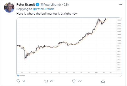 Veteran Trader Peter Brandt Suggests BTC Will Peak at $200k but Hints of Possible Deep Prices Corrections Along the Way