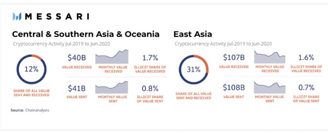 Report: The most active and populous region in Asia's cryptocurrency field