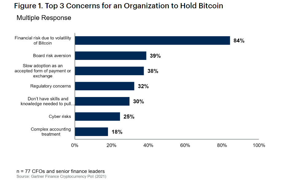 Survey Finds Many Finance Managers Are Not Planning to Hold BTC— Volatility Cited as Key Concern