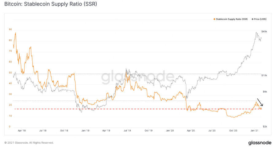Report: Declining BTC Stablecoin Supply Ratio Suggests Exchanges Are 'Highly Liquid & Ready to Buy' Crypto Assets