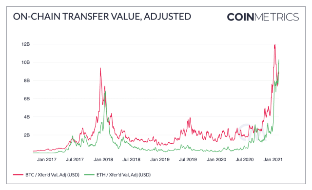 Bitcoin uses $48K-traders discuss overheated statistics and possible Lunar New Year dumps