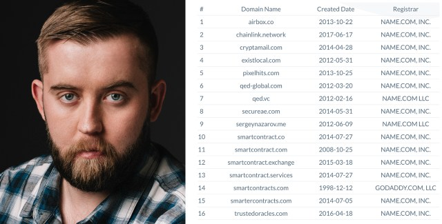 Many facts that Sergey Nazarov, who points to Chainlink, became Satoshi Nakamoto