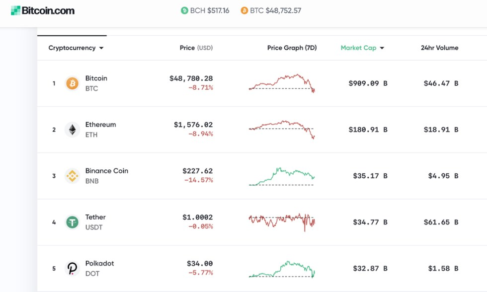 Bitcoin Price Drops 18%, Fed Discusses 'Soft' Inflation, Analyst Says BTC Sell-Off Attracts More Investors