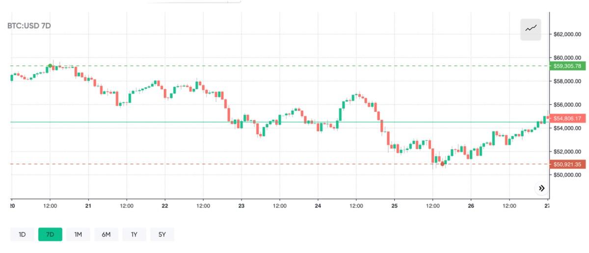 Crypto Markets Rebound, Bitcoin Price Consolidates, BTC Dominance Levels Sink