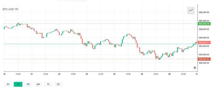 Crypto markets rebound, Bitcoin price consolidation, BTC dominance levels drop