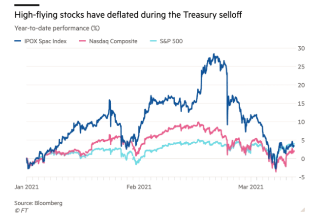"""Hedge fund managers say that the sell-off of US government bonds poses a threat to """"highly liquid assets"""" like BTC"""