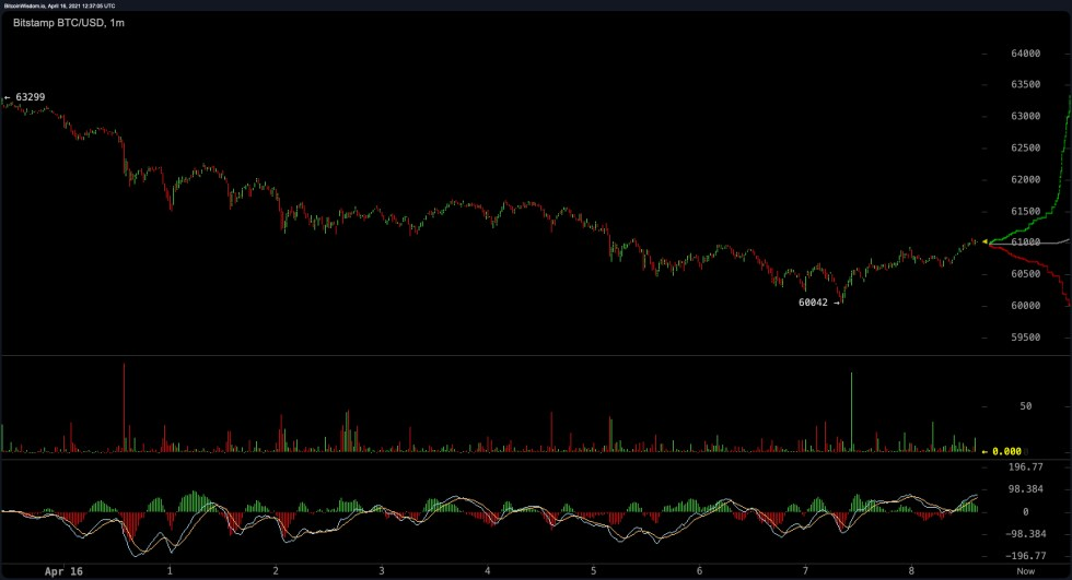 Crypto Markets Lose Hot Air, DOGE and BCH Skyrocket, 46% Chance ETH Hits $2,600 by May