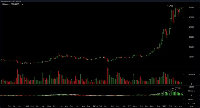 """Investors said that the Bitcoin bull market is not only in its infancy, but also at the """"top of the seventh game"""""""