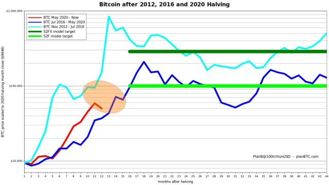``Straight Up''-S2F Creator Plan B claims that the price of Bitcoin has fallen ``halfway down''