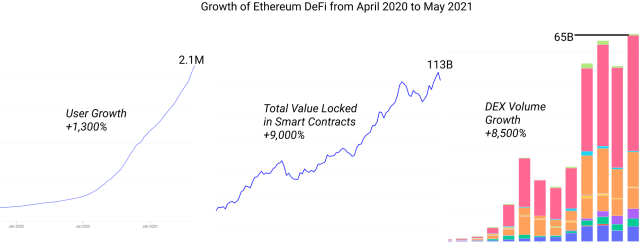 Ethereum's first quarter statistics report highlights the ``supersonic'' financial growth of blockchain in 2021