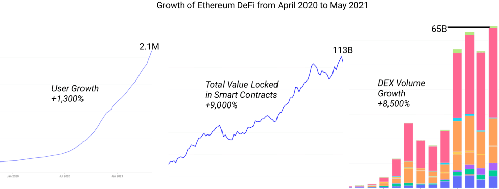 Ethereum's Q1 Stats Report Highlights Blockchain's 'Ultra Sound' Financial Growth in 2021