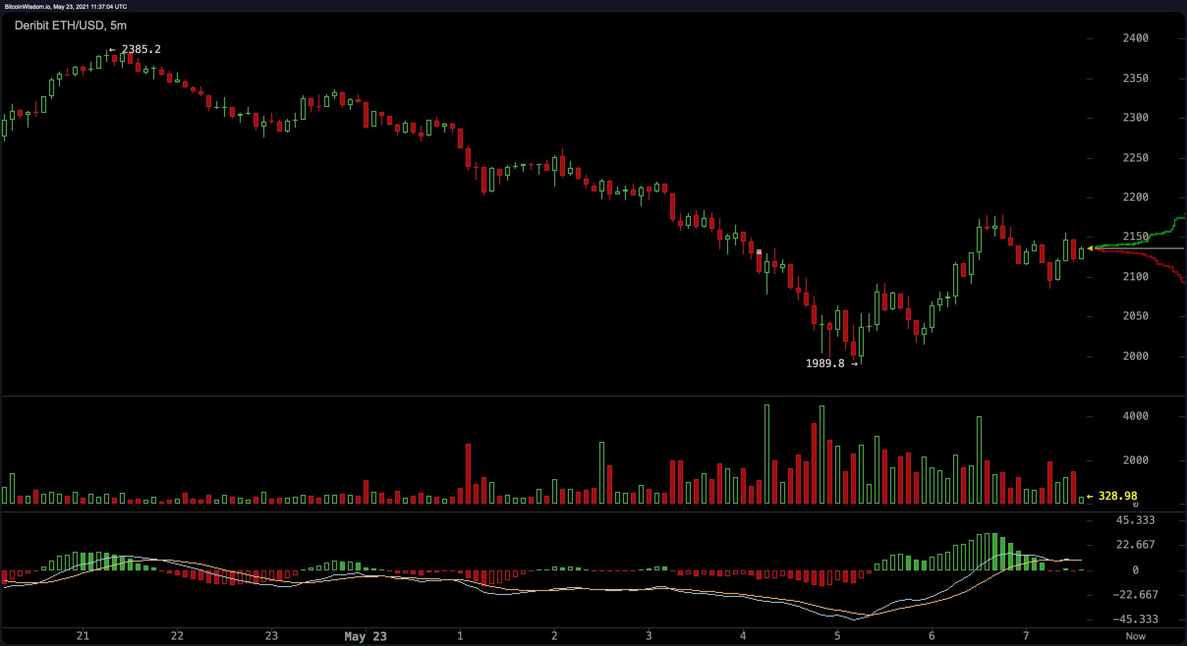 Crypto Markets Lose Billions, Weak Hands Capitulate, Stablecoin Market Surpasses $100 Billion