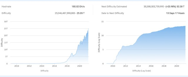 Although the price of Bitcoin has plummeted, the mining difficulty of the network has reached the highest level in history