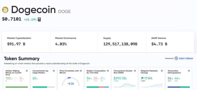 Рыночная капитализация Dogecoin приближается к 100 миллиардам долларов, критики взрывают шутку, сообщество гудит слухами о DOGE Whales