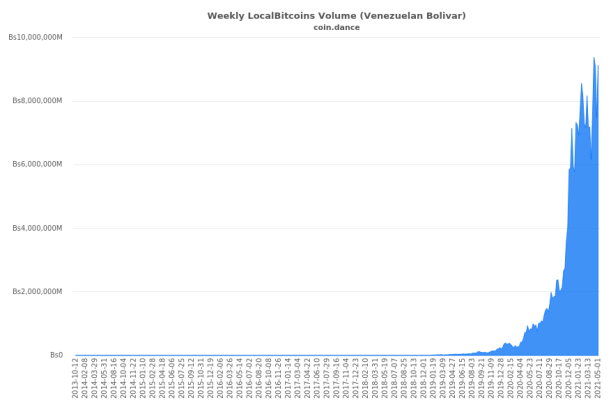 A Look at Why Venezuela Is the Third Country With the Most Crypto Adoption