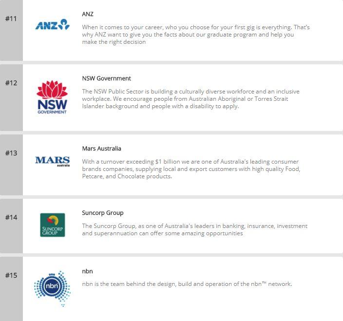 留學生必讀!2018年度澳洲最受畢業生歡迎雇主榜單全新公佈-澳洲唐人街