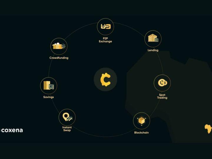 COXENA: Converging the Digital Asset Markets on One Platform