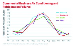 Commercial AC Failures