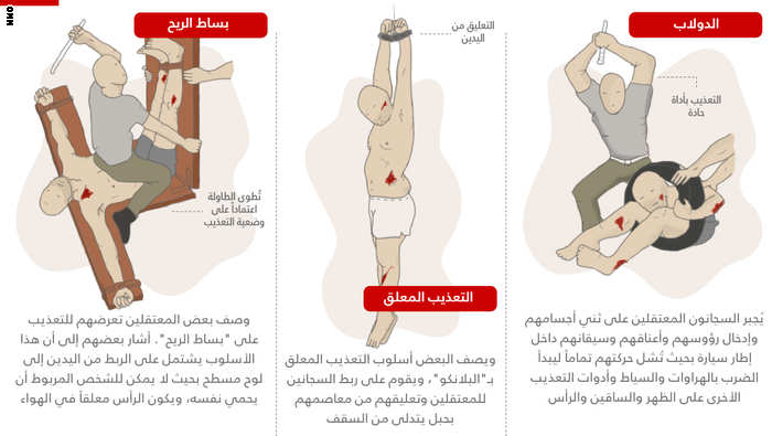 انواع التعذيب في السجون السورية