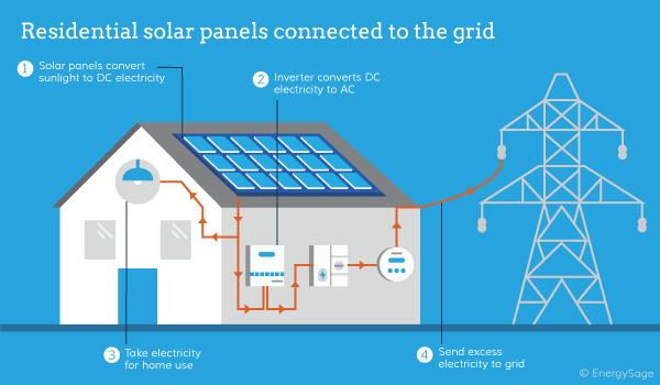 What Is Solar Energy & How Do Solar Panels Work For Your Home?