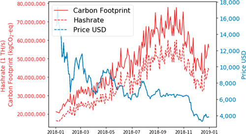 The hash rate, carbon footprint and price of Bitcoin throughout 2018. Environ. Sci. Technol. 2019, 53, 13598−13606