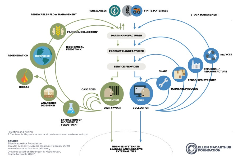 Circular economy systems diagram, Ellen MacArthur Foundation