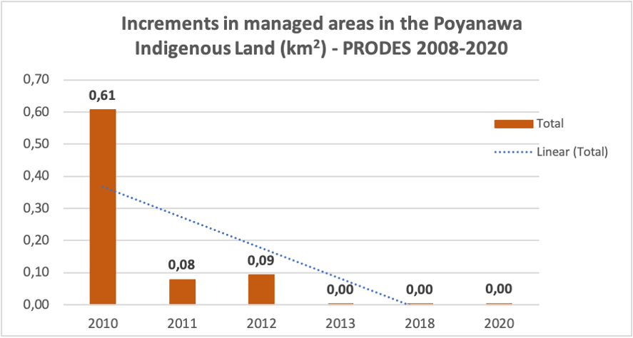 Prodes/Inpe's time series indicates lower deforestation within the Poyawana Indigenous Land in the last 10 years. There was a small increase in 2020, which is seen as an indication that those areas are being converted to traditional use and management by the Puyanawa. Image by Prodes/Inpe.