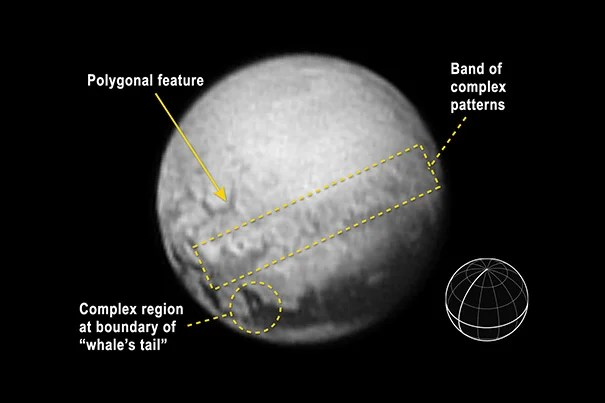 An annotated image of Pluto indicates features and includes a reference globe showing Pluto's orientation with the equator and central meridian in bold.