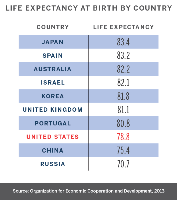 2016_17_02_Gazette_Healthcare_Life_Expectancy_Table_620x700
