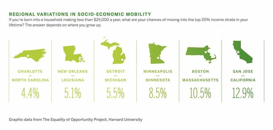 Economic mobility