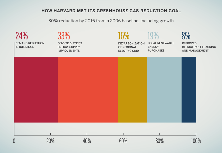 How Harvard met its greenhouse gas reduction goal