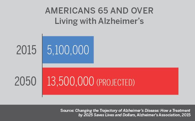 Alzheimer's data chart