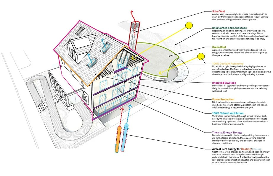 This efficient house aims to end up producing energy – Harvard Gazette
